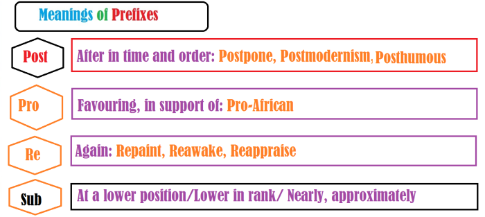 meaning of prefixes6