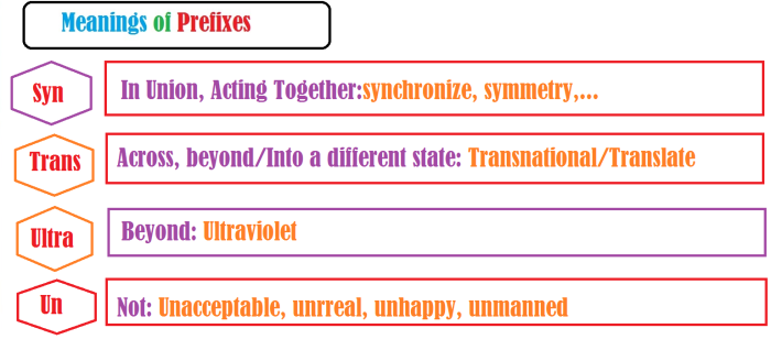 meanings of prefixes7